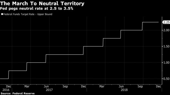 利率接近正常水平 美联储政策制定受到考验