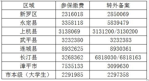 龙岩市2019年度城乡居民医保缴费工作截止2018年12月31日