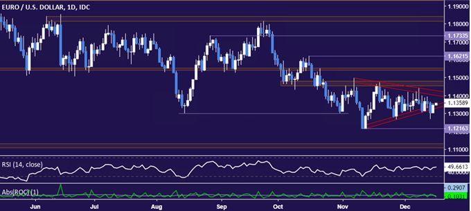 欧元上行仍阻力重重?