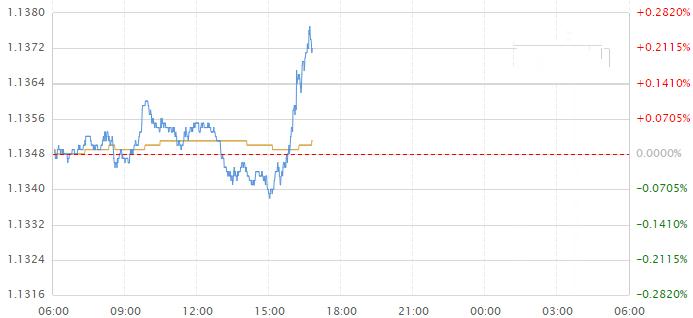 美元跌破97关口 欧元刷新三日高位