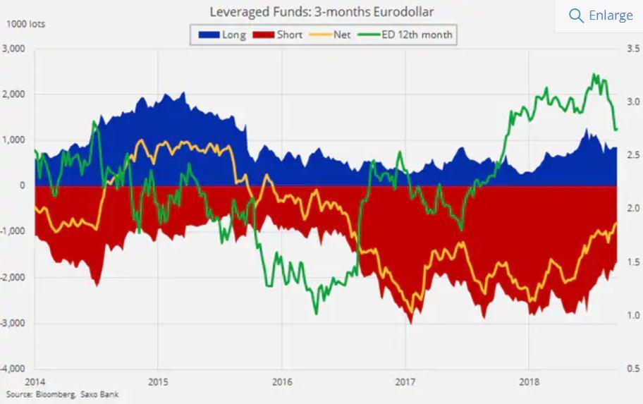 加息溢价逐渐被侵蚀,投资者减持美元多头头寸