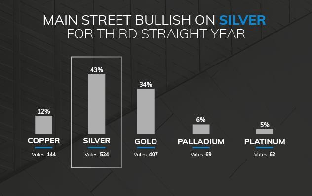 华尔街对白银价格看好情绪连续三年远超其他金属