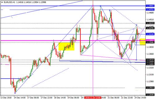 欧元 英镑 日元 瑞郎 澳元走势分析预测