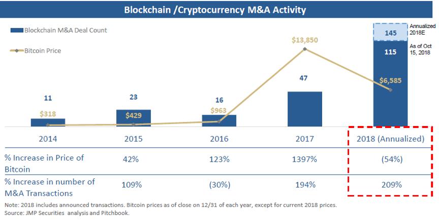 分析师:加密货币并购市场已呈现马太效应