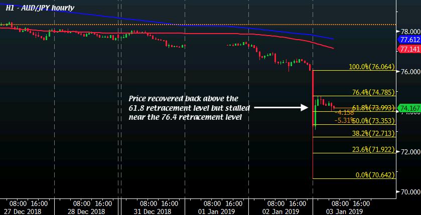 """澳元/日元大幅下挫 日本央行或""""加班""""干预市场"""