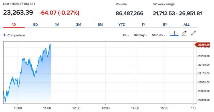 道琼斯指数开始回升 加密货币不受股市乱象影响