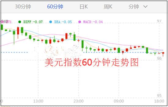 中美贸易传来好消息 美元多头却依旧低迷