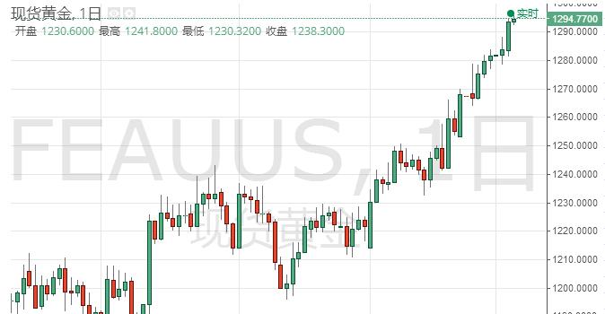 美股重挫市场继续避险 国际现货黄金继续收涨