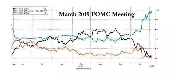 美联储今年降息概率已升至30%?
