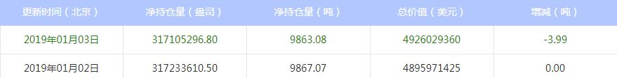 今日最新白银ETF持仓量查询(2019年1月04日)
