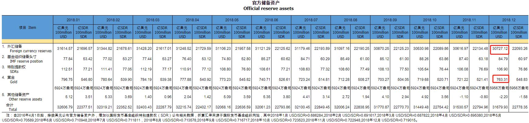 中国12月外储连续第二个月回升总体保持稳定