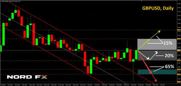 欧元 英镑 日元本周走势前瞻预测