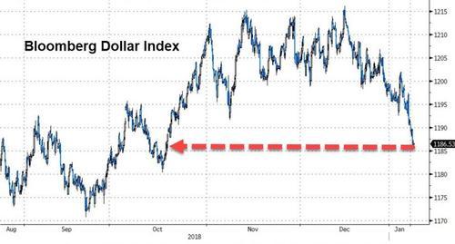 美元还在跌 中美还在谈 特朗普要就边境墙讲话了