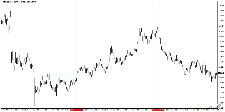 双CPI曲线预示 当前英镑兑美元跌势尚未结束