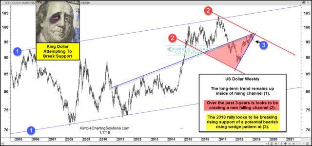 美元指数跌破上升楔形!后市前景恐将不妙?