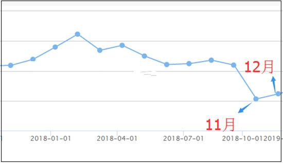 我国外汇储备连续两月回升 12月高达30727亿美元