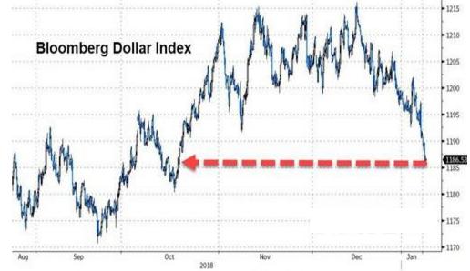 美元前景如何?