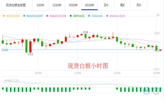 中美可能很快达成贸易协议 现货白银延续下跌走势