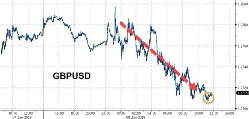 英国政府在一项议会表决中失利 英镑风雨飘摇