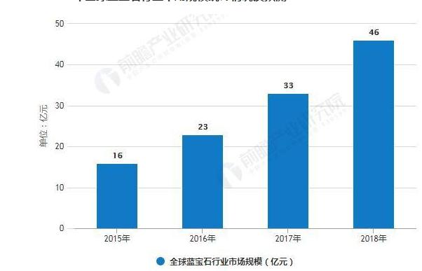 2018年全球蓝宝石行业分析:未来市场规模将突破百亿