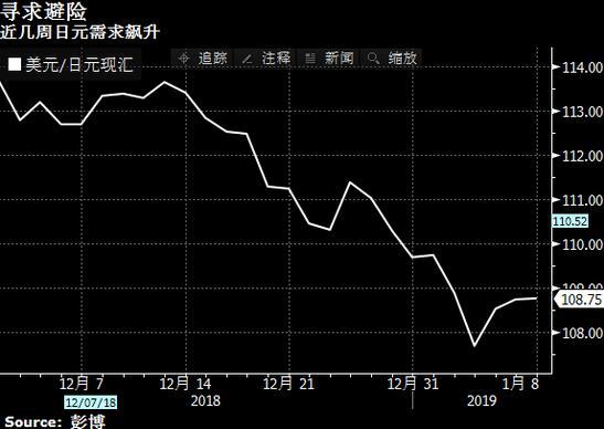 日本央行料只能坐视日元升值?