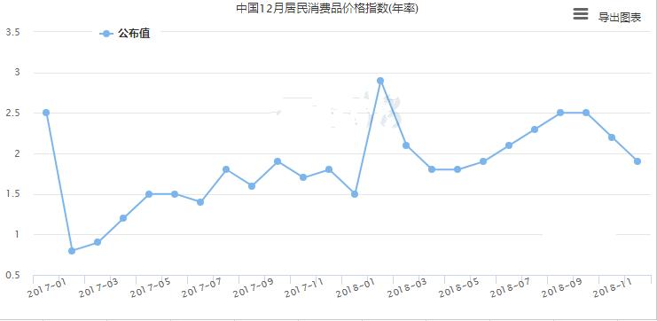 中国经济数据不佳 人民币为何大涨?