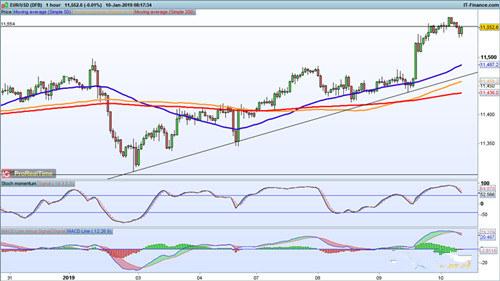 欧元 英镑 日元走势分析预测