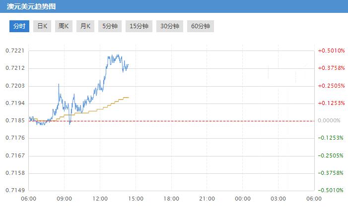 今日澳元兑美元汇率逼近四周高位