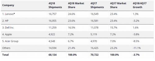 联想蝉联全球PC出货量冠军 第四季度全球市场超预期