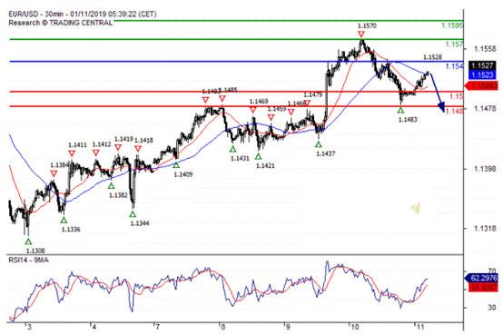 欧元 英镑 日元走势预测