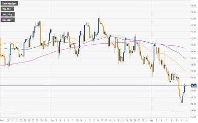 美元已现看涨反转 下一目标96.00