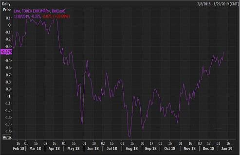一指标释放重要信号 欧元前景靓丽