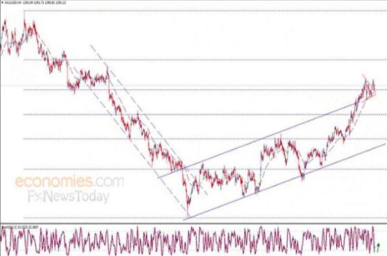 美国实际收益率和美元料将受到抑制 现货黄金前景依然看涨