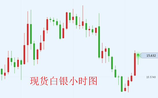 美欧即将重启自由贸易协定谈判 美元走强现货白银承压下跌