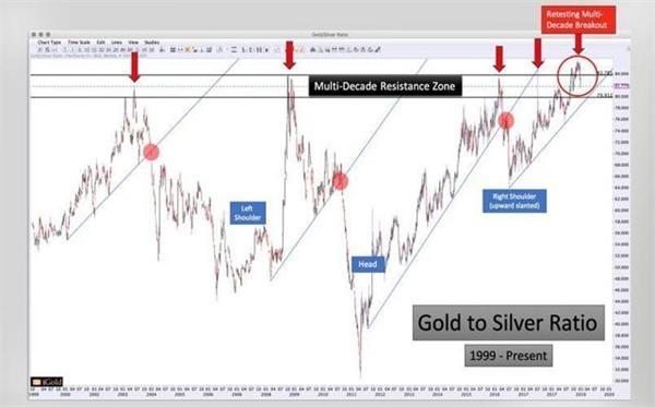 如何判断白银价格是否真的突破了?