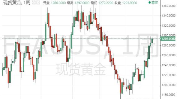 多项因素支撑市场避险 现货黄金连续涨势走强