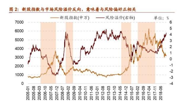 吊销新股首日44%上涨停限度局限 次新股炒干的春天天还会到来吗?