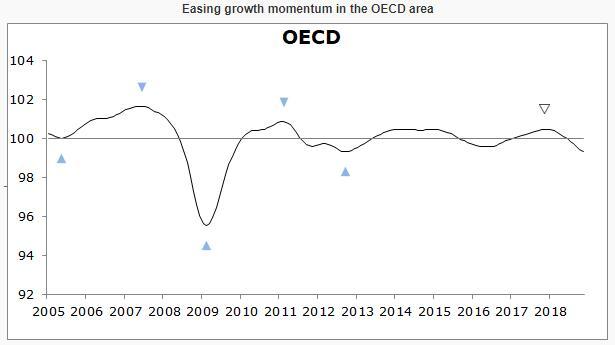 全球经济增速将进一步放缓 中国经济出现企稳迹象