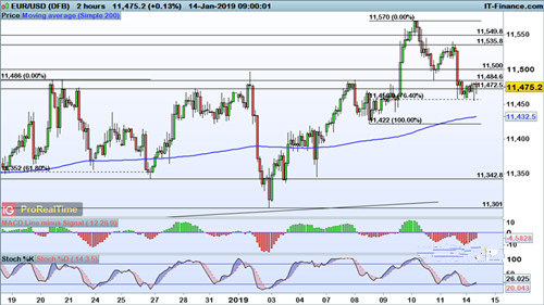 欧元 英镑 加元走势分析预测