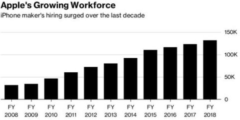 苹果手机销量低于预期 库克表示部分部门将减少招聘职位