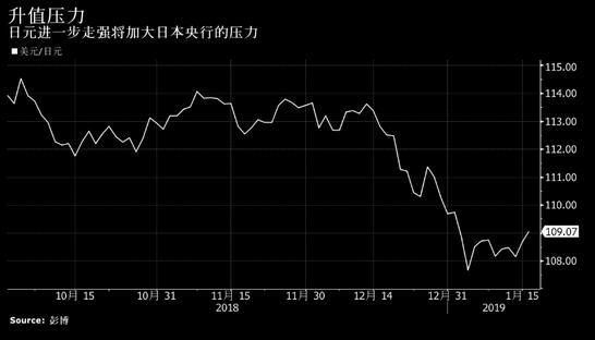 若日本经济陷入衰退 日元或升至80领域