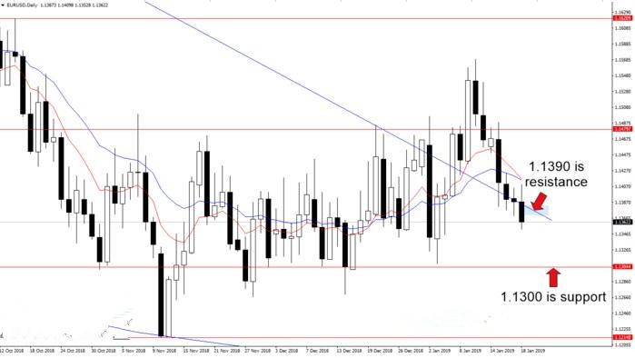 欧元 英镑 日元本周最新走势分析