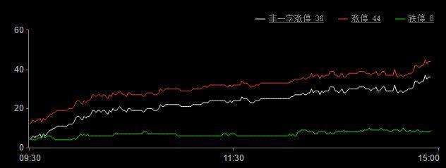 今日股市涨停板分析(2019年1月21日)