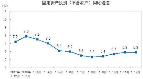 宁吉喆:2018年全国固定资产投资增长5.9%【图】