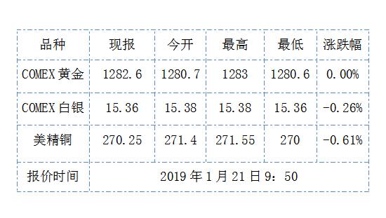 黄金ETF持仓却逆势暴增 黄金期货价格多少?