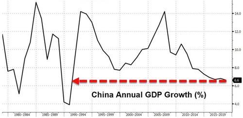 去年中国经济成绩单出炉:2018年GDP同比增6.6%!