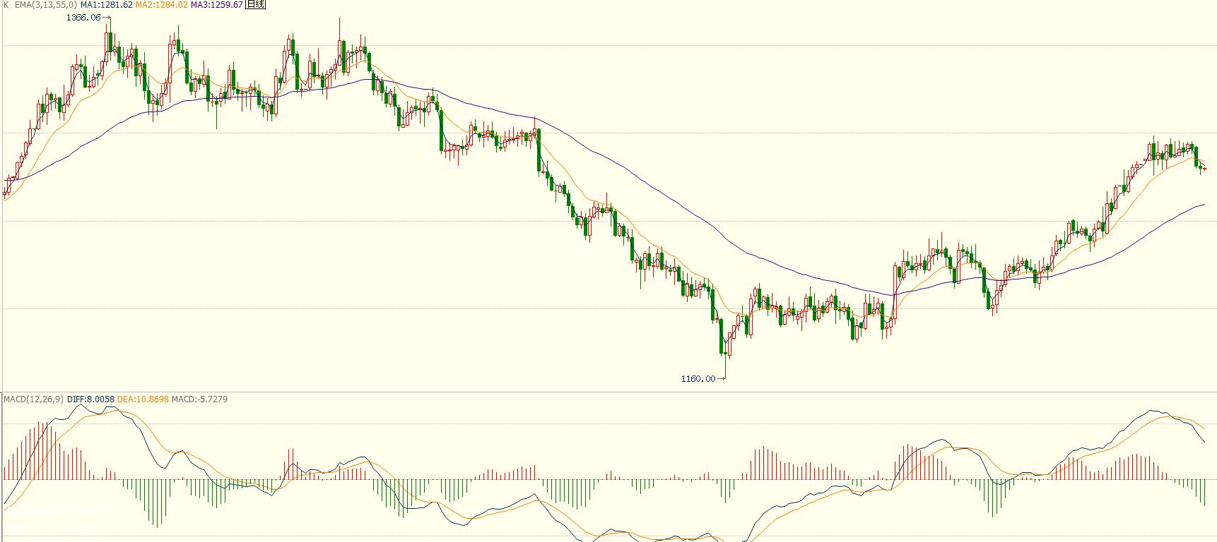 019年全球增速预期三年来最低 现货黄金延续弱势回落
