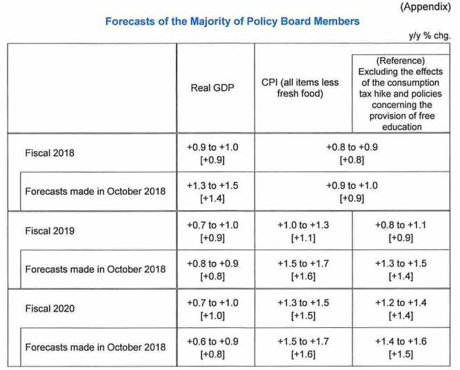 日本央行下调今起三年通胀预期