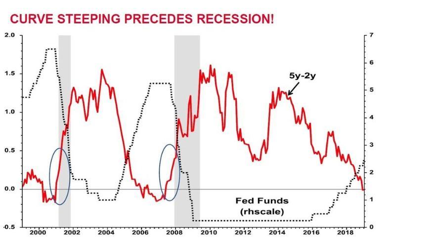 若美联储暂缓加息 是经济衰退的催化剂吗?