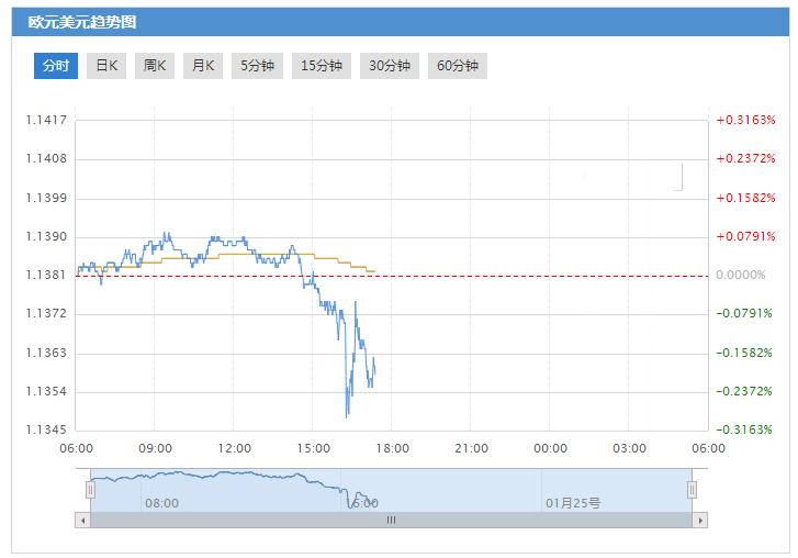 欧元兑美元技术面前景偏中性